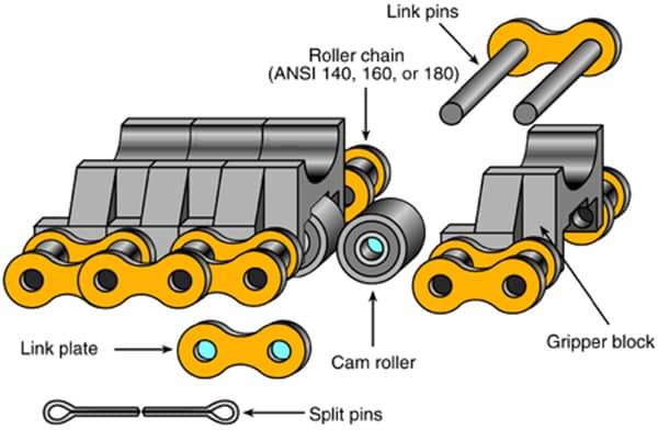 description gripper injector chain